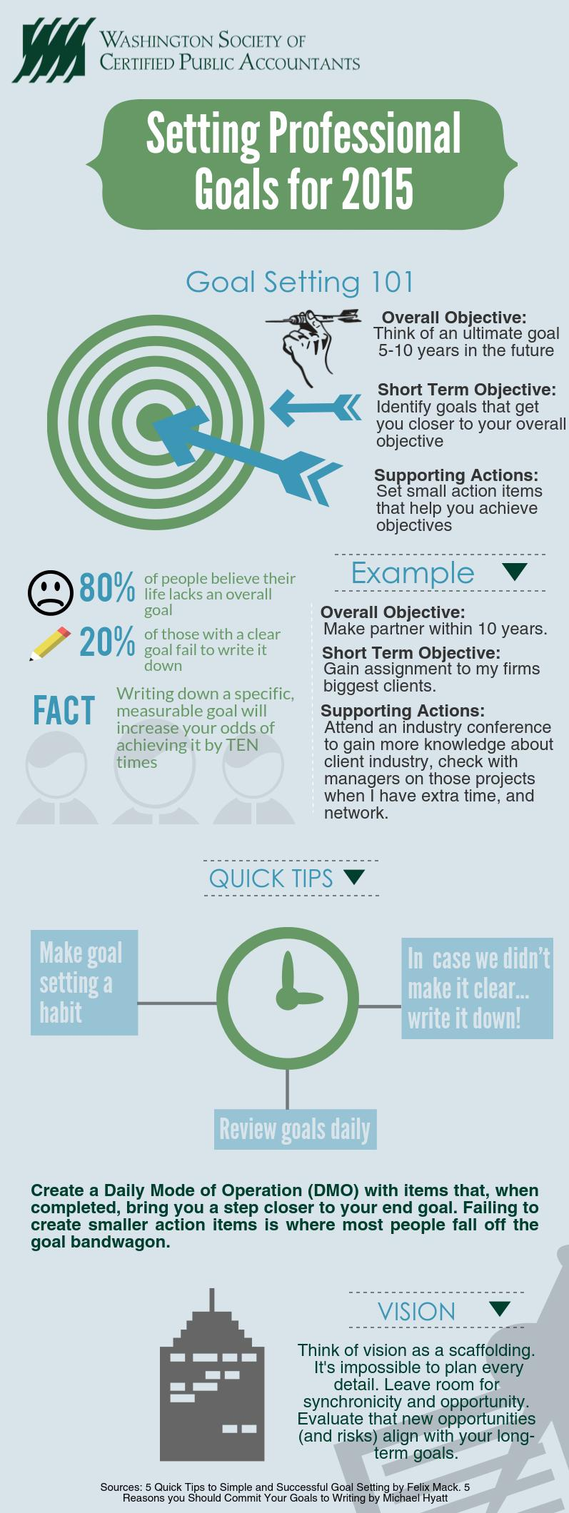 professional goal setting for  setting professional goals for 2015 infographic