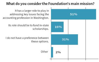 foundation-survey-results-blog-horizontal-400x250